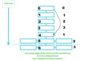 modificar la estructura web