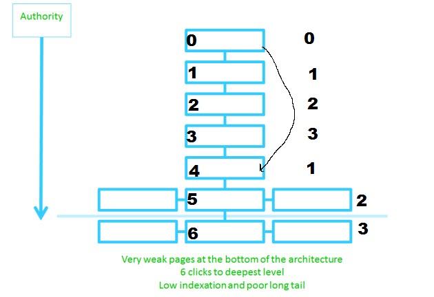 Modificar La Estructura Web Seo Y Marketing Online Para Tu